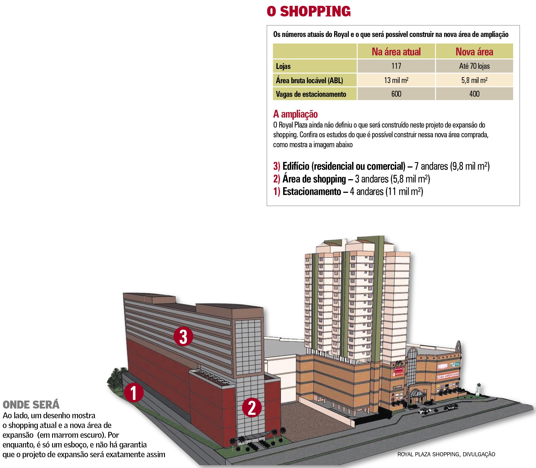 Royal Plaza compra área e confirma ampliação do shopping - Royal Plaza Shopping